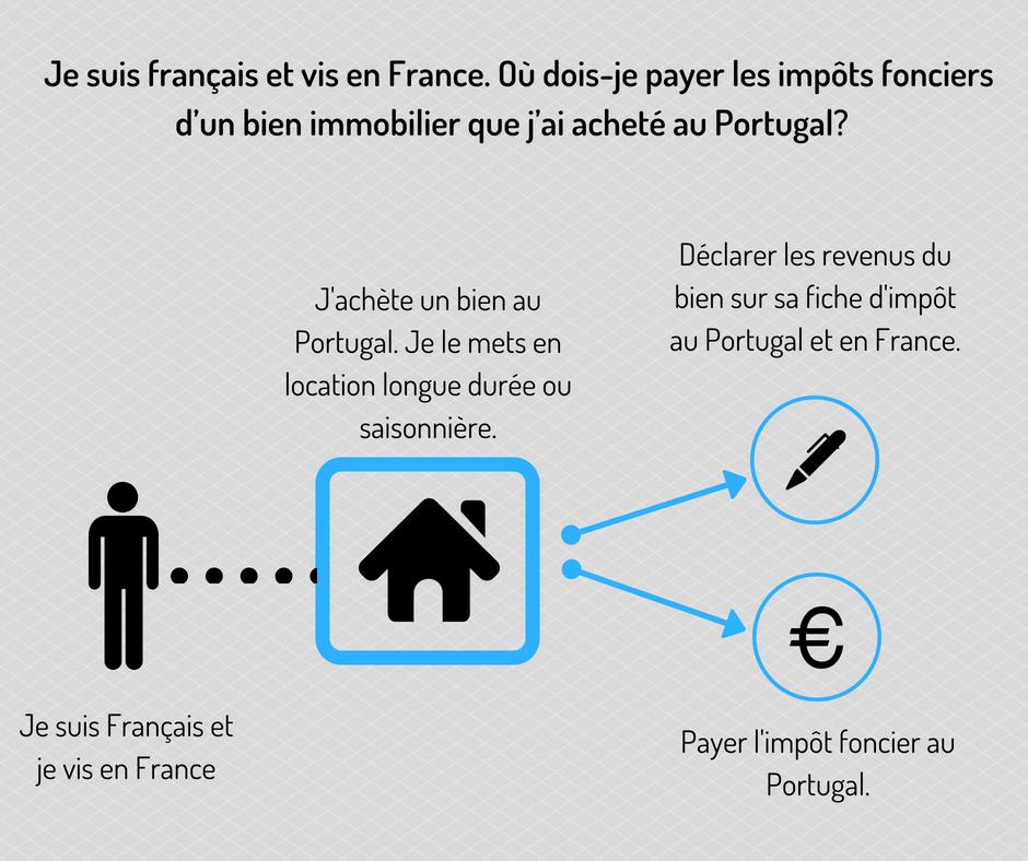 la location saisonni re au portugal en 8 questions. Black Bedroom Furniture Sets. Home Design Ideas